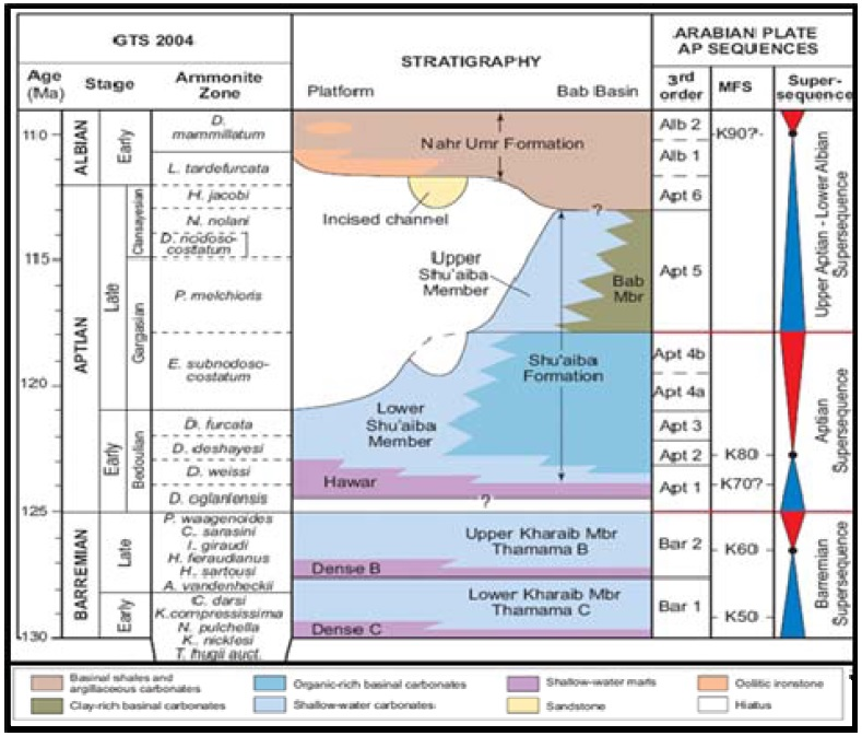 Fig2b stratigraphy